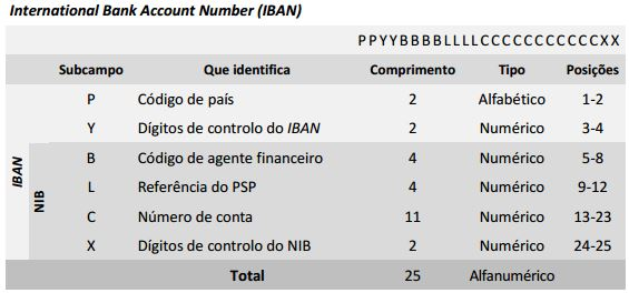 Bic conta bancaria